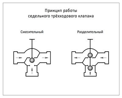 Схема работы смесительного и разделительного седельного клапана